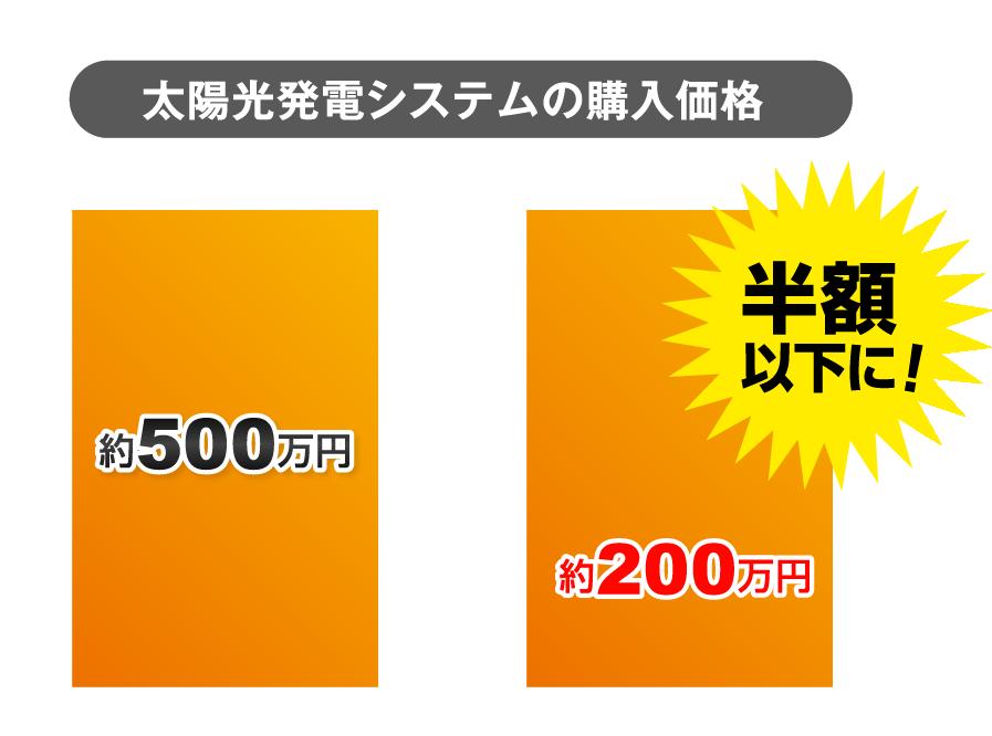 太陽光発電システムの購入価格が半額以下に!